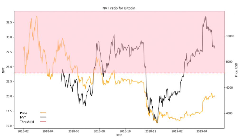 Bitcoin Price Ysis Konfidio