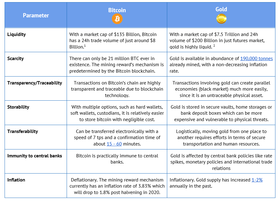 Comparison between Bitcoin and Gold based on liquidity, scarcity, transparency, storability, transferability, immunity to central banks and inflation