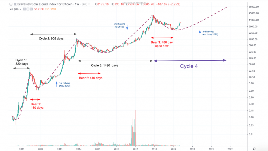 Bitcoin Price and cycles Since 2011